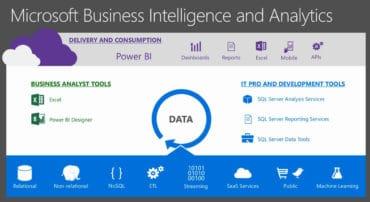 Microsoft Business Intelligence and Analytics