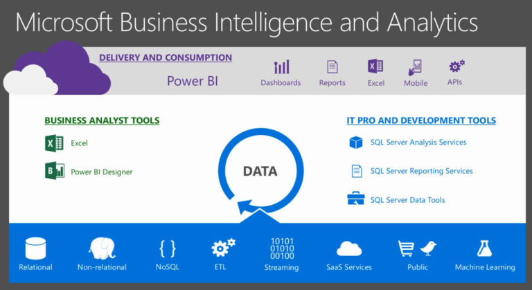 Microsoft Business Intelligence and Analytics