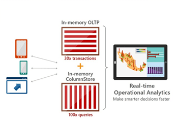 Real-time Operational Analytics & In-Memory OLTP