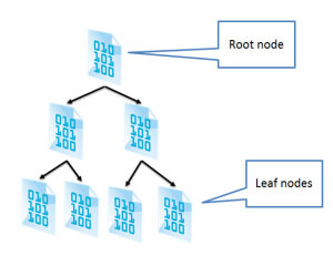 Darstellung Index Page Root Leaf