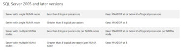 msdn NUMA maxDOP recommendations