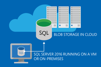 Backup to Azure Blob Storage