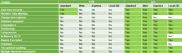Feature Vergleich zwischen SQL Server 2016 RTM und ServicePack 1