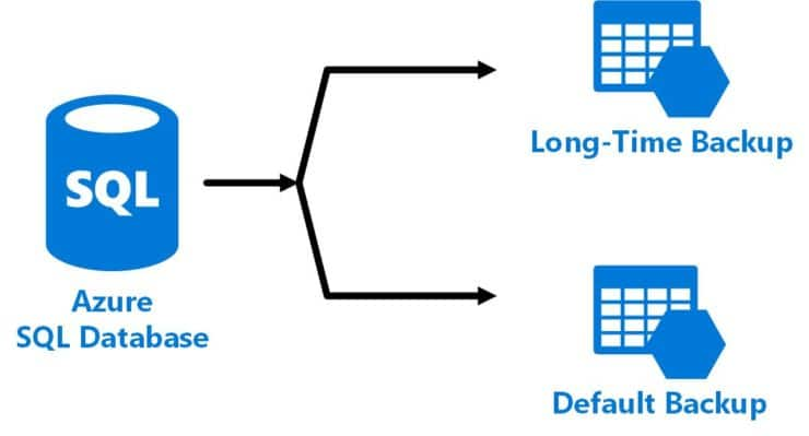 Backup Azure SQL Database