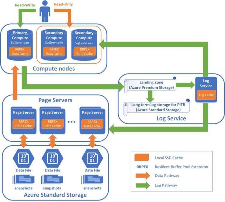 AzureSQLDB Hyperscale PublicPreview - FunctionalSchema
