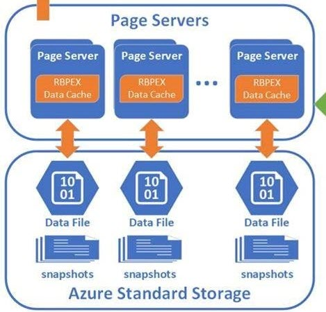 AzureSQLDB Hyperscale PublicPreview - PageServers