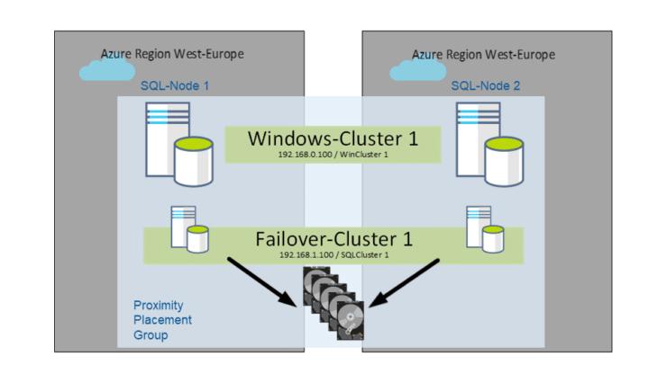 Hochverfügbarkeit Azure SQLServer Failover Cluster - DBCC2021