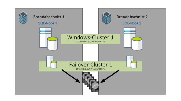 Hochverfuegbarkeit - SQLServer - AlwaysOn Failover Cluster