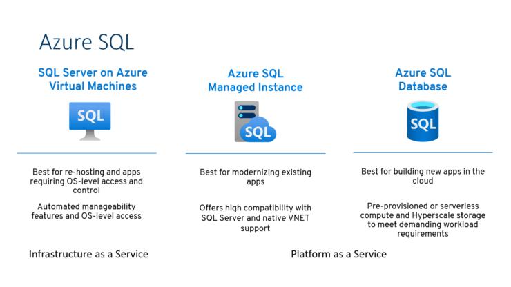 Azure SQL - Übersicht über die verfügbaren Services in Azure zum SQL Server